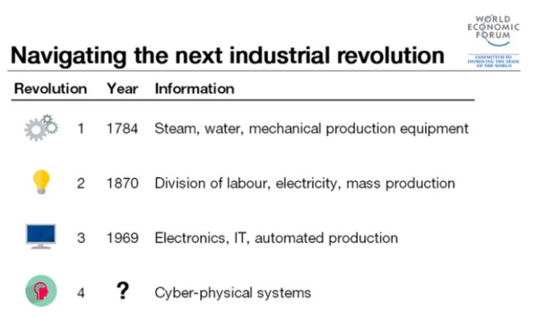 Navigating the next industrial revolution chart.